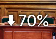 70% decrease in employment tribunals as staff discouraged by fees